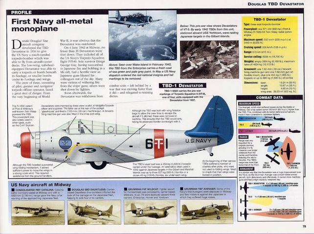 Aircraft of world war ii right page